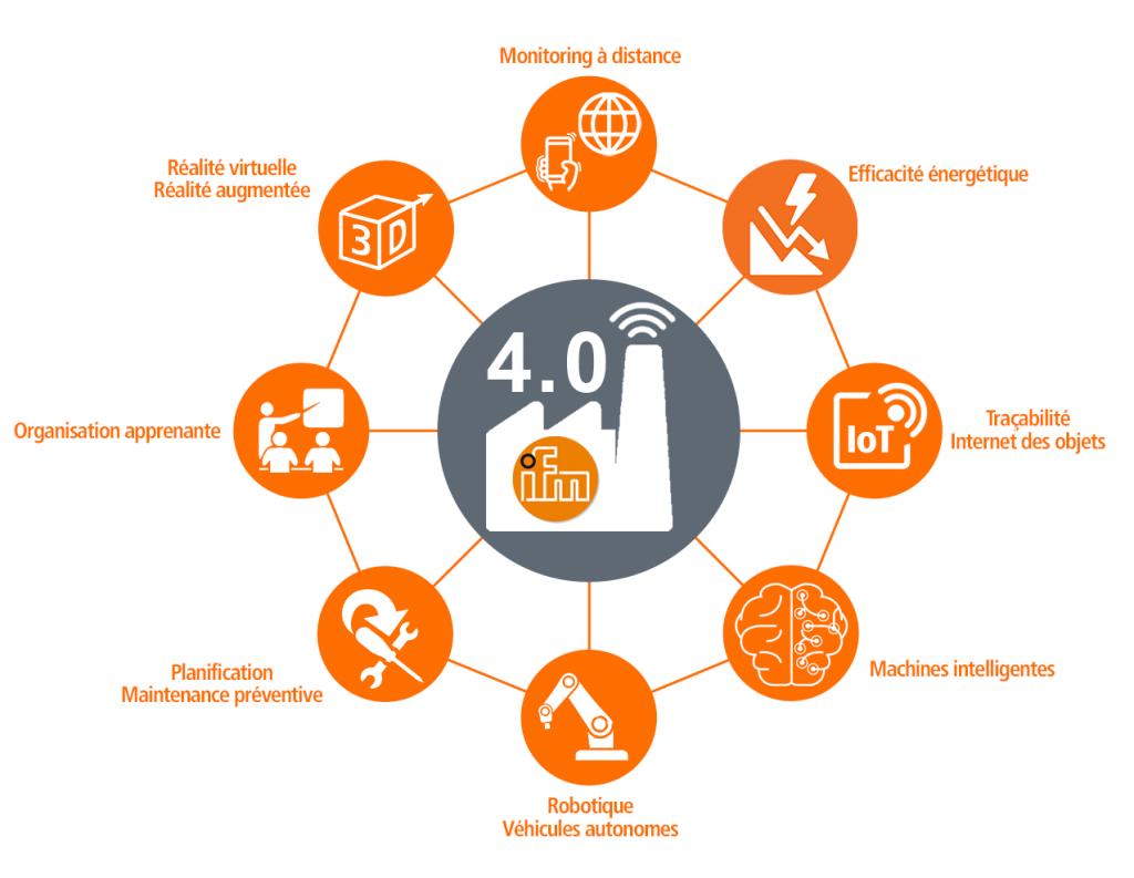 ifm industrie 4.0